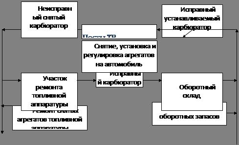автобуса ПАЗ 3205 - Работы